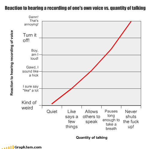 Graphing the inverse relationship between reaction to hearing a recording of one's own voice and quantity of talking